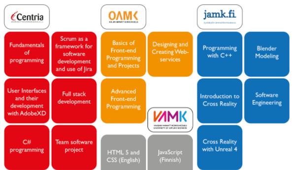 Highway to Code -hankkeen Oulun ammattikorkeakoulun loppuraportti