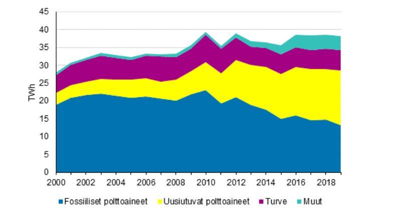 Kuviosta 1 käy ilmi, että fossiilisten polttoaineiden tuotanto on vähentynyt, uusiutuvien polttoaineiden lisääntynyt ja turpeen vähentynyt vuosina 2000-2019.