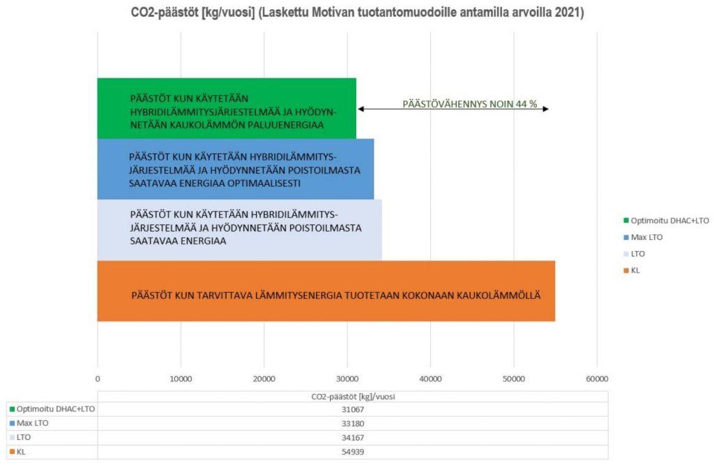 Oululaisen asuinkerrostalon kokonaispäästöt (kg/vuosi) laskettuna Motivan tuotantomuodoille antamilla arvoilla vuonna 2021.