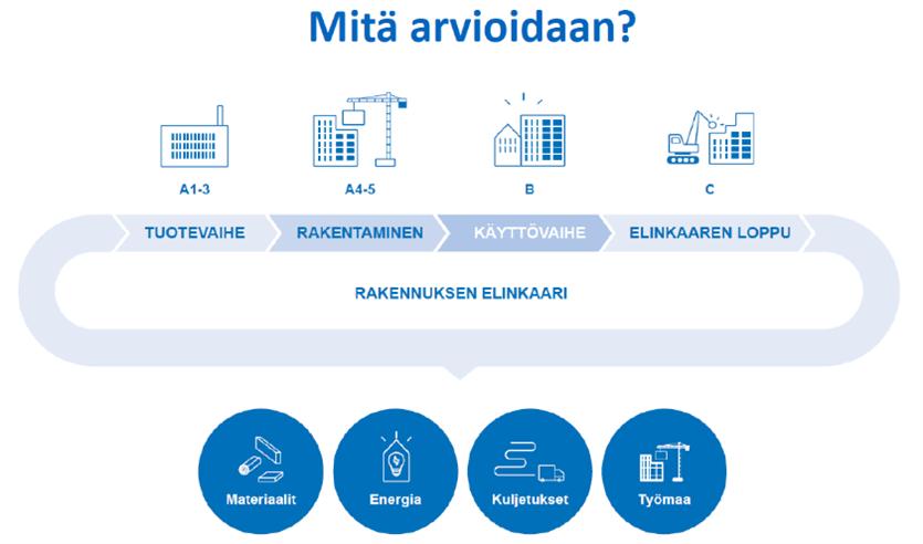 Kuvio rakennuksen vähähiilisyyden arvioinnista tuotevaiheessa, rakentamisessa, käyttövaiheessa ja elinkaaren lopussa. Arviointi sisältää materiaalit, energian, kuljetuksen ja työmaan.