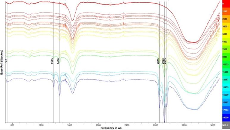 Kuvio keski-infrapuna alueen ATR spektrit.