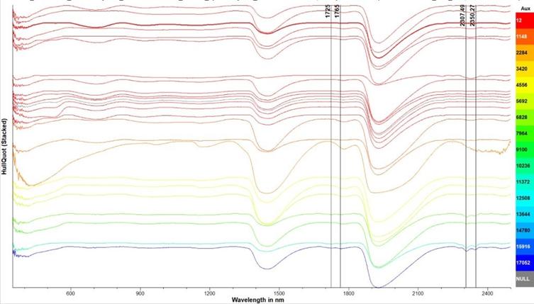 Kuviossa näkyvän ja lähi-infrapuna alueen Continuum removal-normalisoidut heijastusspektrit.
