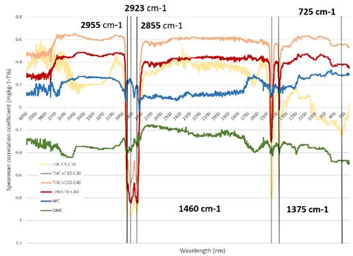 Rehulantien maastonäytteiden FTIR-spektrien kuvaaja.