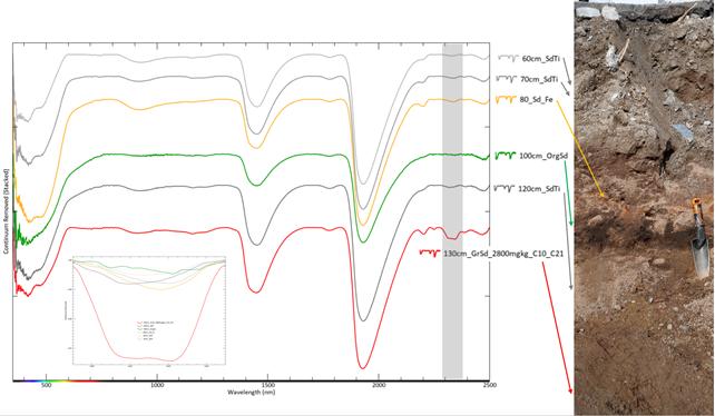 Kuvio 14, jossa Erottajan mittarikentästä maastossa mitatut VSWIR-spektrit.