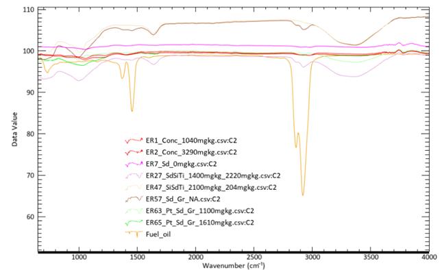 Kuviossa 15 on Erottajan näytesarjan valikoituja FTIR-spektrejä maanäytteistä, joiden keskitisleiden (THC C10-C21) pitoisuudet olivat korkeimpia.