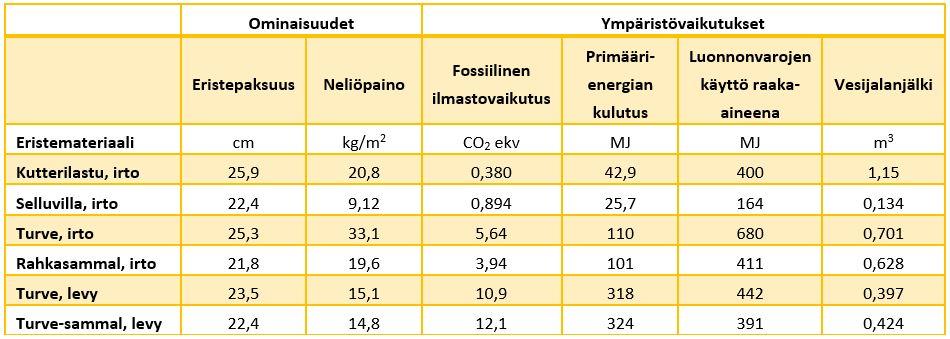 Taulukossa 2 on LCA-laskennan tulokset kutterinlastulle, selluvillalle, turpeelle, rahkasammaleelle sekä turve- ja turve-sammallevyille.