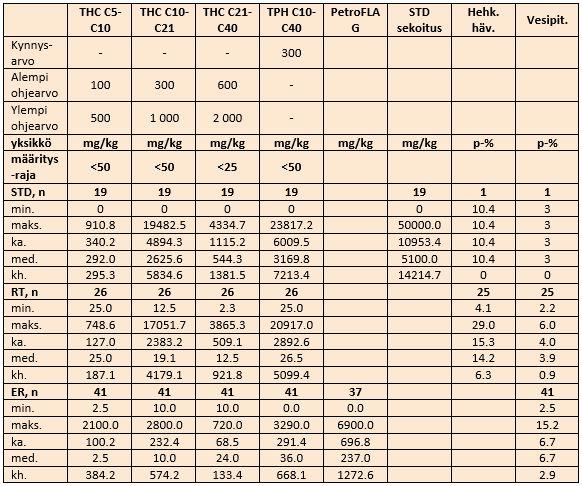 Taulukkoon 2 on koottu standardisuorasta saatuja arvoja.
