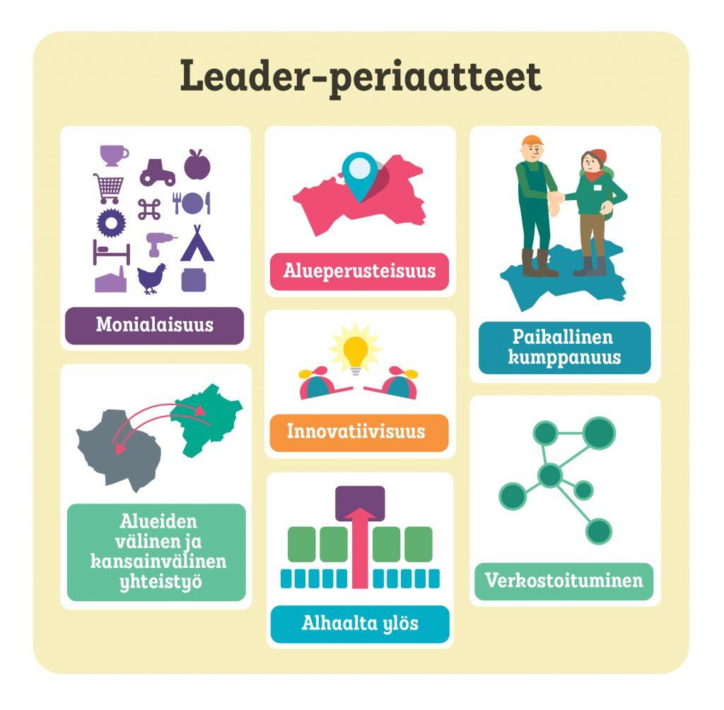 Kuviossa 1 on esitetty edellä mainitut Leader-periaatteet kuvion muodossa.