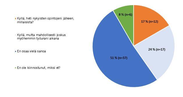 Kuviossa 2 on esitetty edellä olevat prosenttiluvut kuvion muodossa.