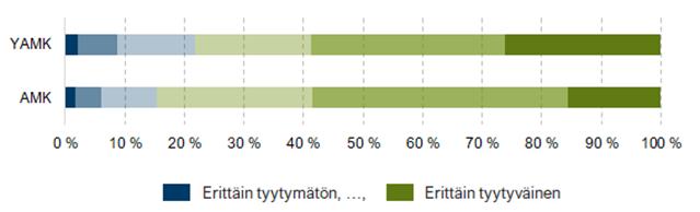 Kuviosta 5 käy ilmi, että amk-tutkinnon suorittaneista noin 85 % oli vähintään melko tyytyväisiä tutkintoon ja YAMK-tutkinnon suorittaneista noin 78 %.