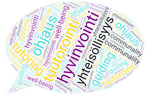 Kuvitettu puhekupla, jossa sanoja: tutoring, well-being, hyvinvointi, yhteisöllisyys, guiding, communality ja ohjaus.